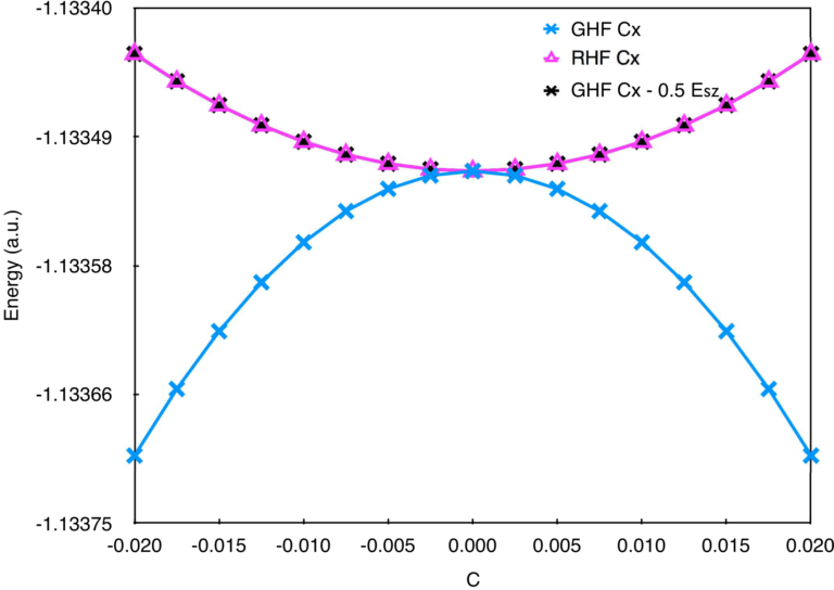Fig 3.3